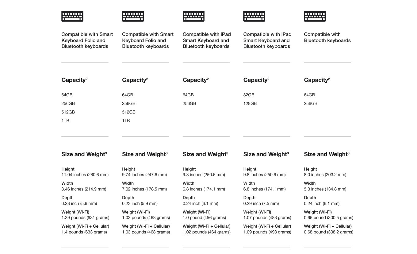 Capacity, Size & Weight