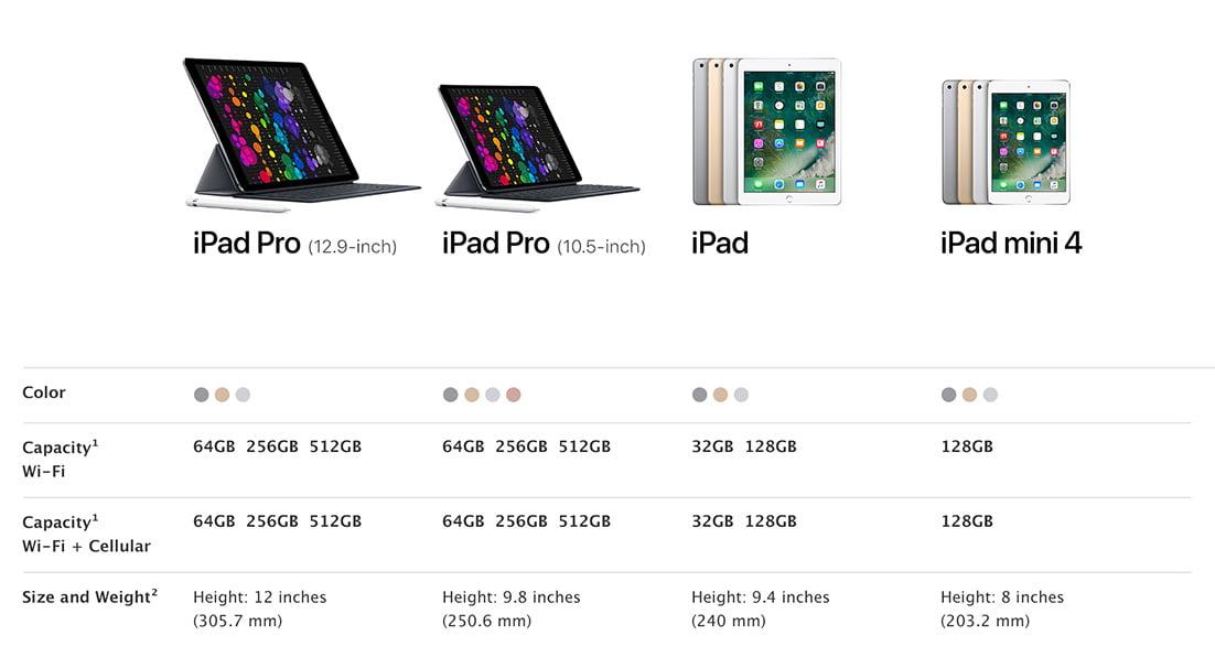 Apple iPad Comparison Chart - Walmart.com