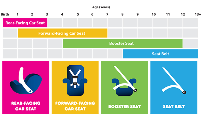 Child safety seat age chart from NHTSA - 1-3 years- Rear facing seat - 2 - 7 years - Forward facing car seat - 4 - 12 years Booster Seat - 8 - 13+ years Seat Belt